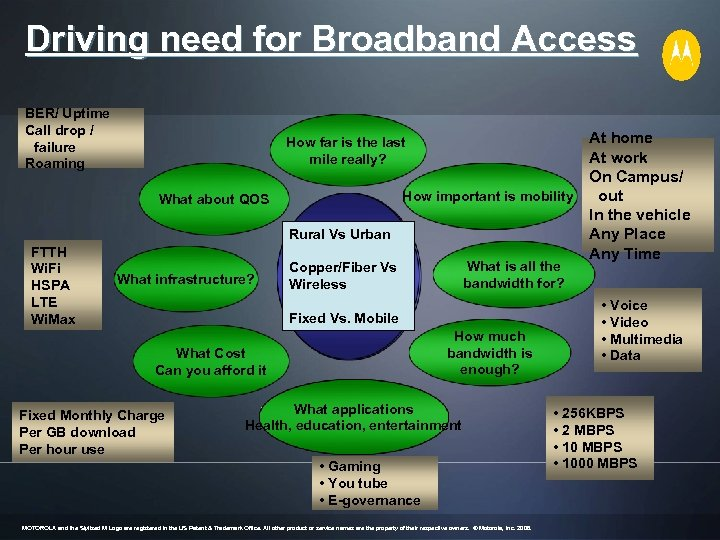 Driving need for Broadband Access BER/ Uptime Call drop / failure Roaming What about