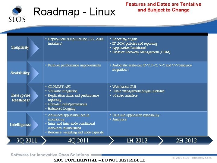 Roadmap - Linux Features and Dates are Tentative and Subject to Change • •