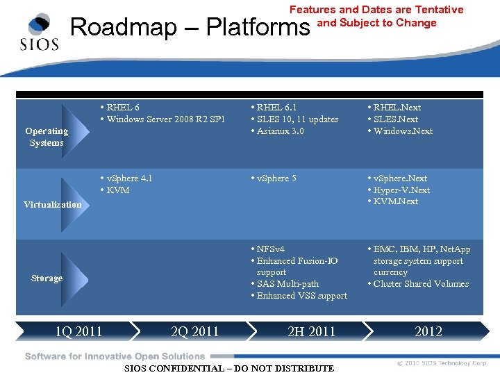 Features and Dates are Tentative and Subject to Change Roadmap – Platforms • RHEL