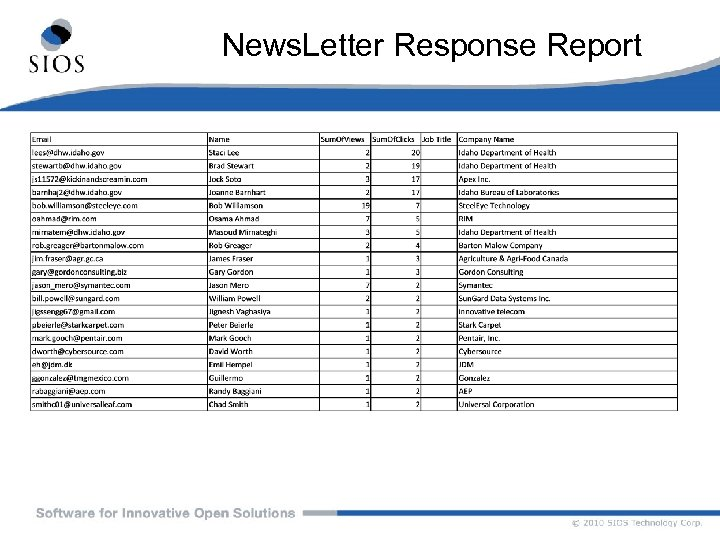 News. Letter Response Report