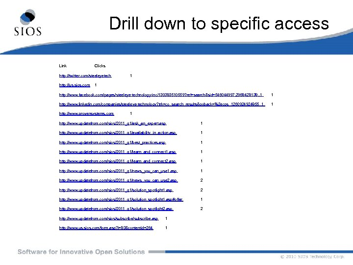 Drill down to specific access Link Clicks http: //twitter. com/steeleyetech 1 http: //us. sios.