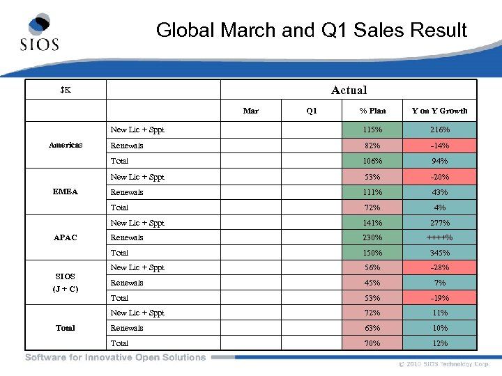 Global March and Q 1 Sales Result Actual $K Mar Renewals 82% -14% 106%