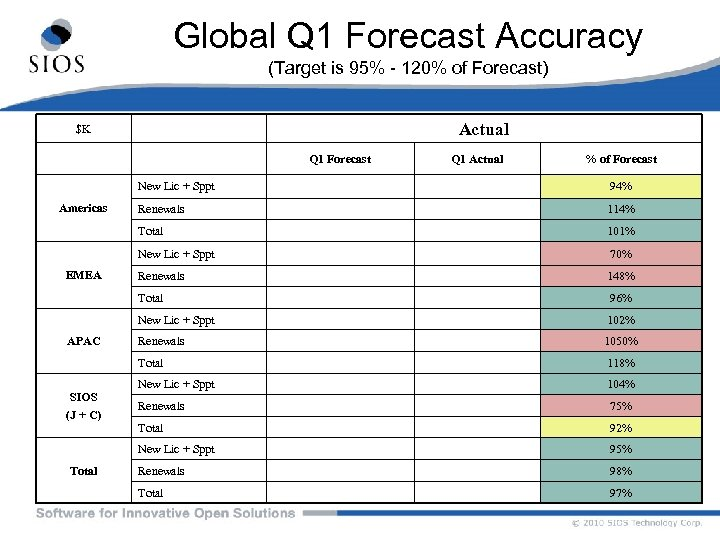 Global Q 1 Forecast Accuracy (Target is 95% - 120% of Forecast) Actual $K