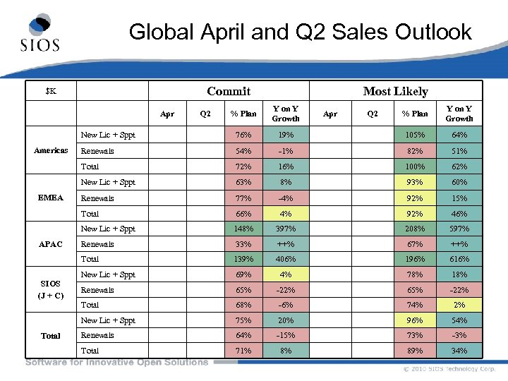 Global April and Q 2 Sales Outlook Commit $K Most Likely % Plan Y