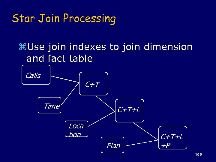 Star Join Processing z. Use join indexes to join dimension and fact table Calls