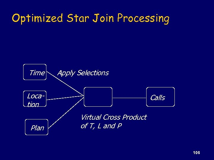 Optimized Star Join Processing Time Apply Selections Location Plan Calls Virtual Cross Product of