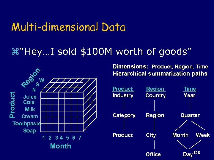 "Multi-dimensional Data z""Hey…I sold $100 M worth of goods"" Re gi on Dimensions: Product,"