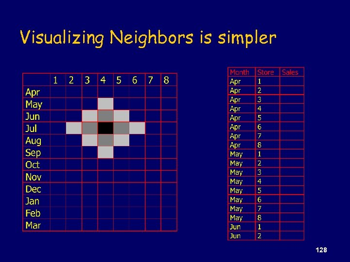 Visualizing Neighbors is simpler 128