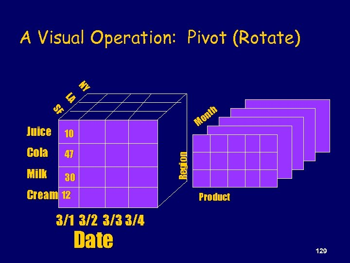A Visual Operation: Pivot (Rotate) NY NY LA LA SF SF h nt Mo