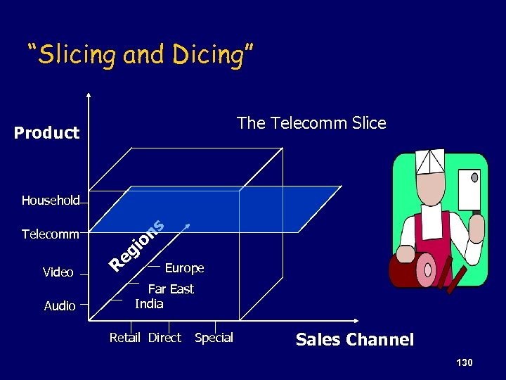 """Slicing and Dicing"" The Telecomm Slice Product Household Telecomm Video Audio R gi e"