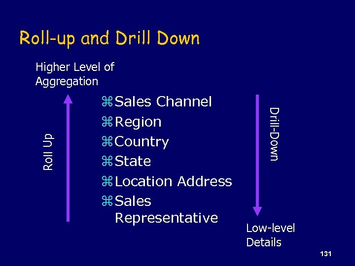 Roll-up and Drill Down z Sales Channel z Region z Country z State z
