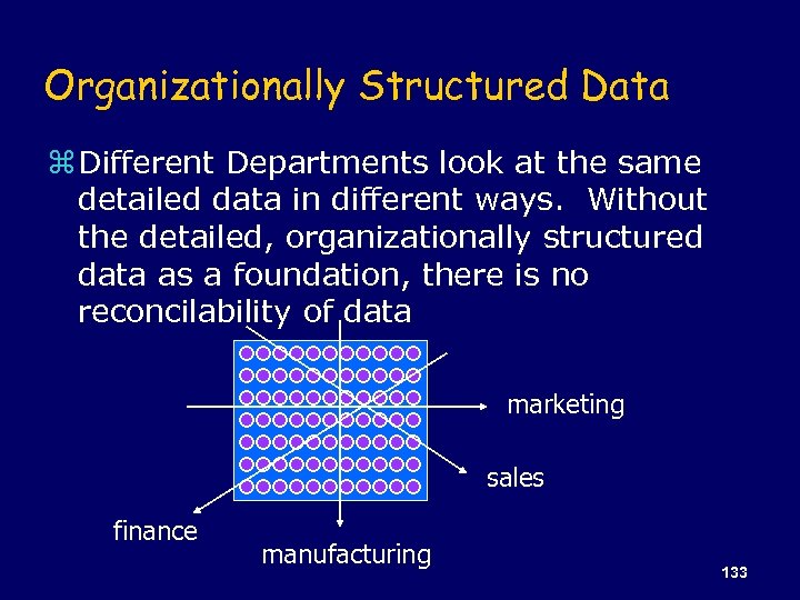 Organizationally Structured Data z Different Departments look at the same detailed data in different