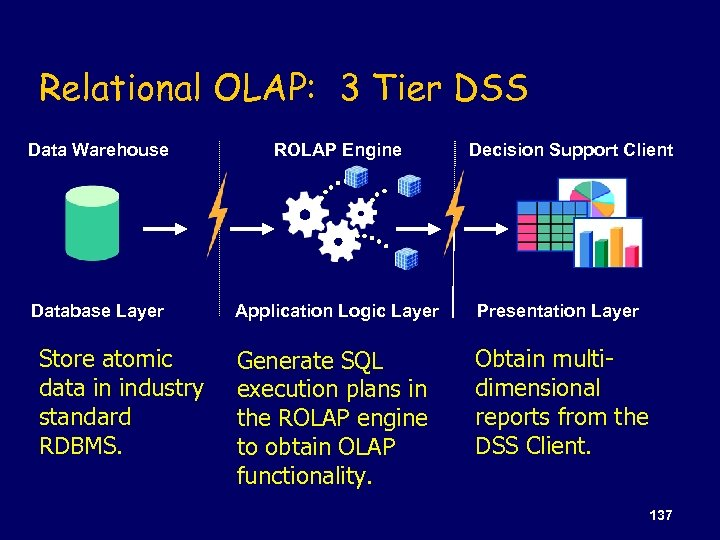 Relational OLAP: 3 Tier DSS Data Warehouse ROLAP Engine Database Layer Application Logic Layer