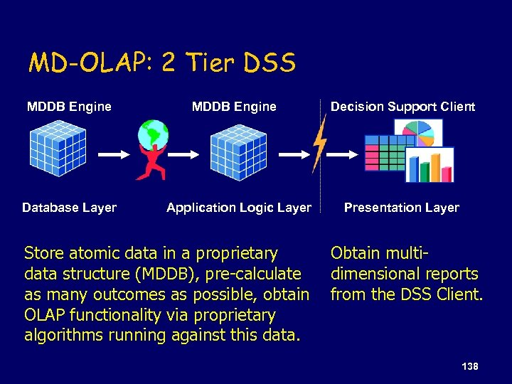 MD-OLAP: 2 Tier DSS MDDB Engine Database Layer MDDB Engine Application Logic Layer Store
