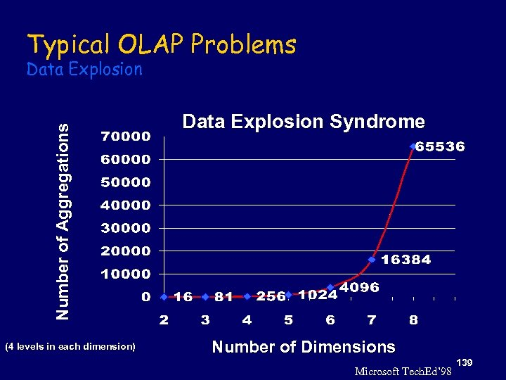 Typical OLAP Problems Number of Aggregations Data Explosion (4 levels in each dimension) Data