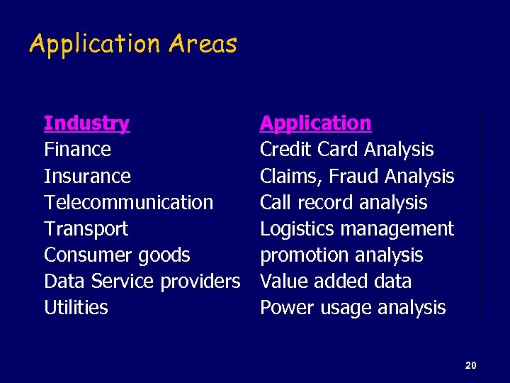Application Areas Industry Finance Insurance Telecommunication Transport Consumer goods Data Service providers Utilities Application