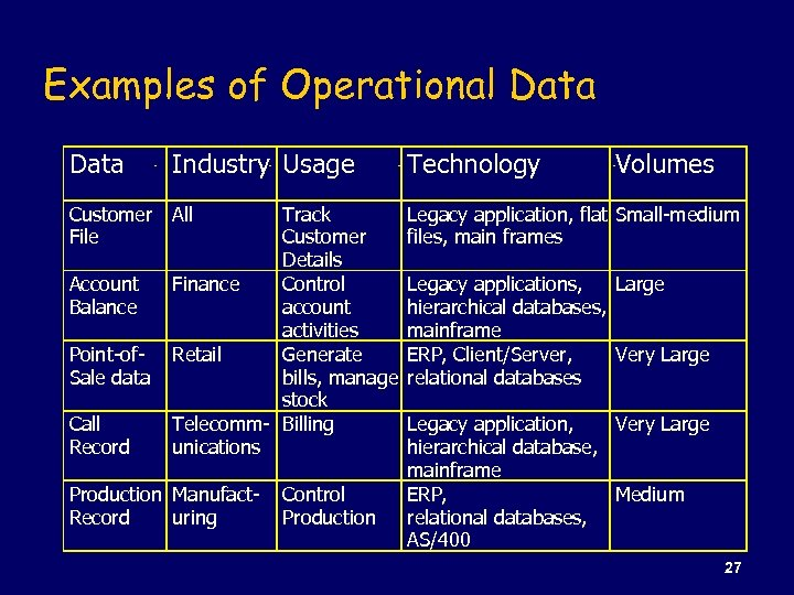 Examples of Operational Data Industry Usage Technology Customer File All Legacy application, flat Small-medium