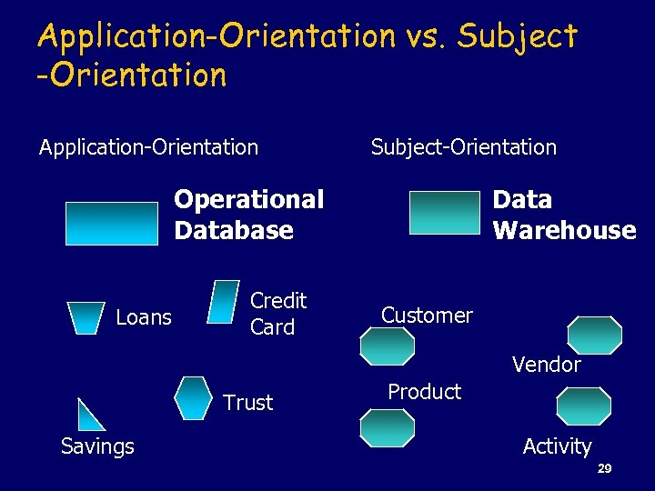 Application-Orientation vs. Subject -Orientation Application-Orientation Subject-Orientation Operational Database Loans Credit Card Data Warehouse Customer