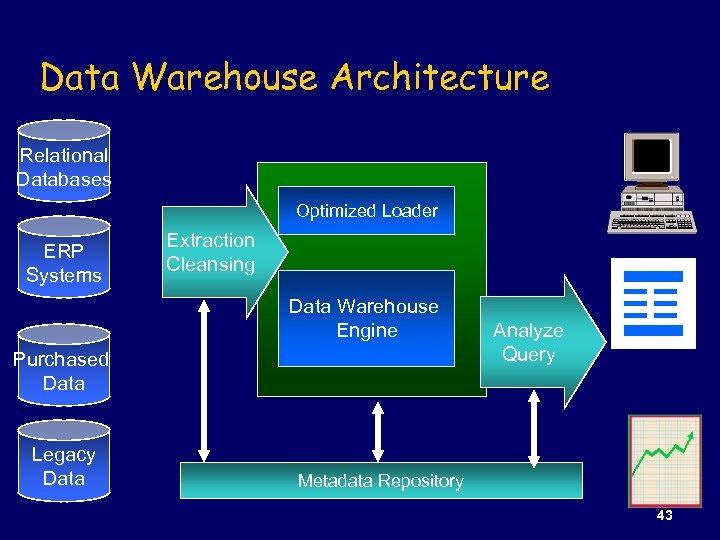 Data Warehouse Architecture Relational Databases Optimized Loader ERP Systems Extraction Cleansing Data Warehouse Engine