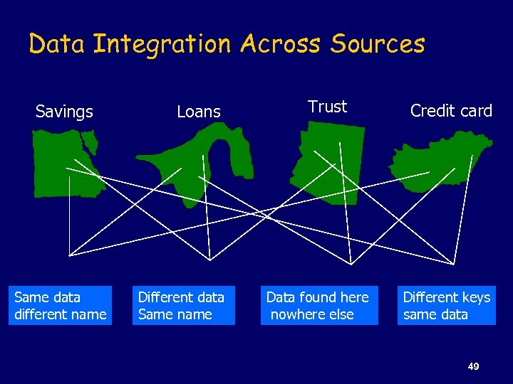 Data Integration Across Sources Savings Same data different name Loans Different data Same name