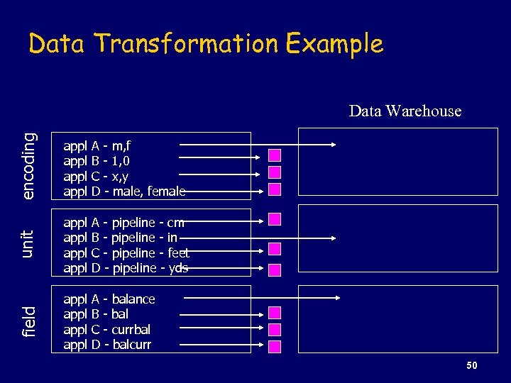 Data Transformation Example encoding appl A - m, f B - 1, 0 C