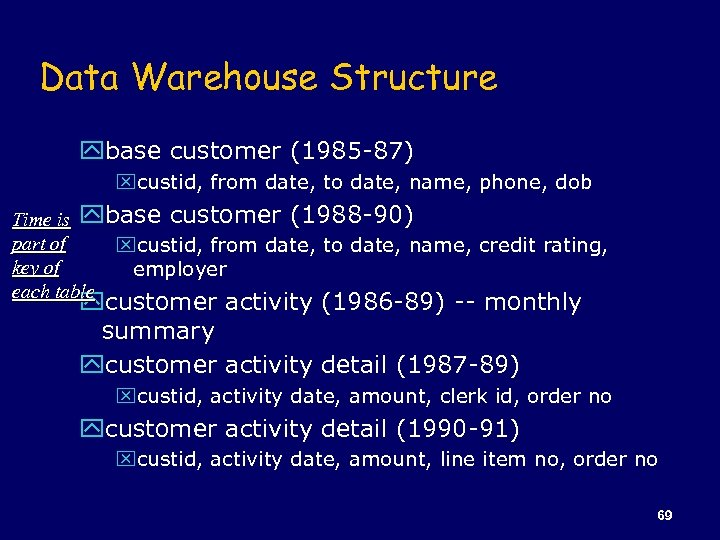 Data Warehouse Structure ybase customer (1985 -87) xcustid, from date, to date, name, phone,