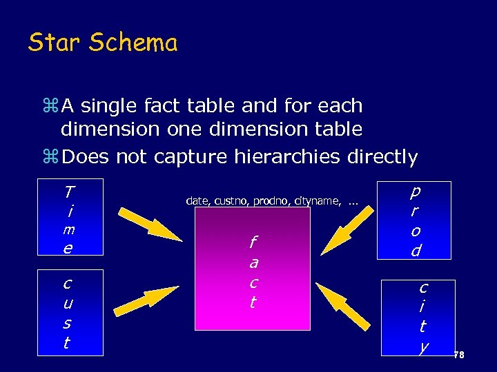 Star Schema z A single fact table and for each dimension one dimension table