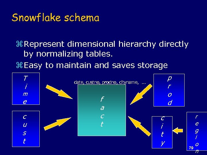 Snowflake schema z Represent dimensional hierarchy directly by normalizing tables. z Easy to maintain