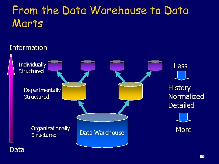 From the Data Warehouse to Data Marts Information Less Individually Structured History Normalized Detailed