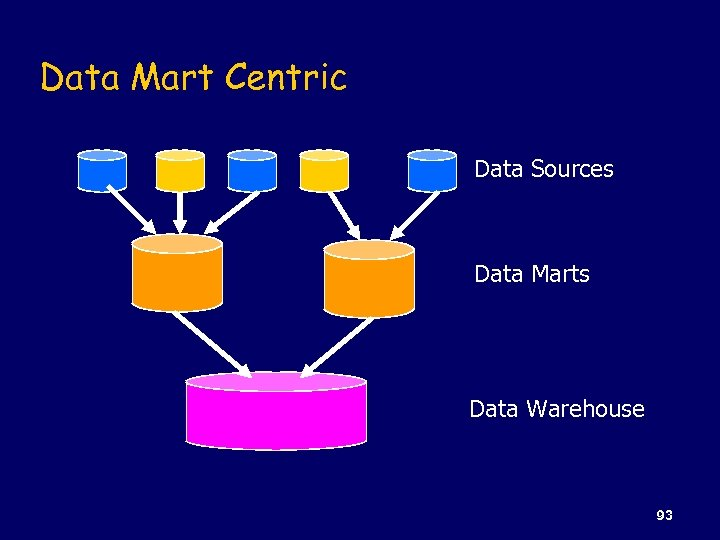 Data Mart Centric Data Sources Data Marts Data Warehouse 93