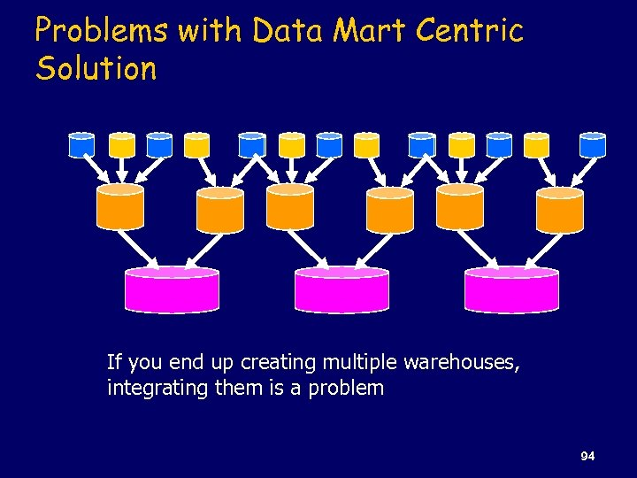 Problems with Data Mart Centric Solution If you end up creating multiple warehouses, integrating