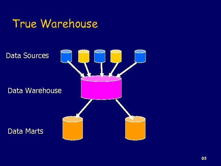True Warehouse Data Sources Data Warehouse Data Marts 95