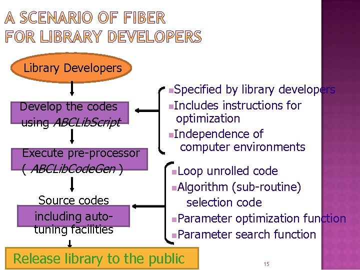 Library Developers Specified by library developers n. Includes instructions for optimization n. Independence of