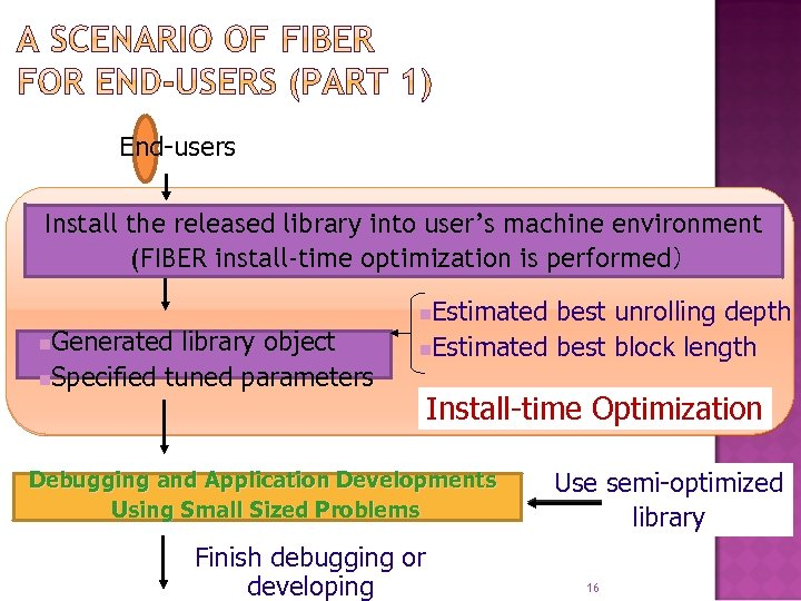 End-users Install the released library into user's machine environment (FIBER install-time optimization is performed)