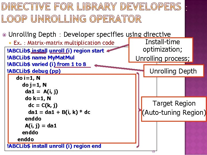 Unrolling Depth:Developer specifies using directive Install-time Ex. :Matrix-matrix multiplication code optimization; !ABCLib$ install