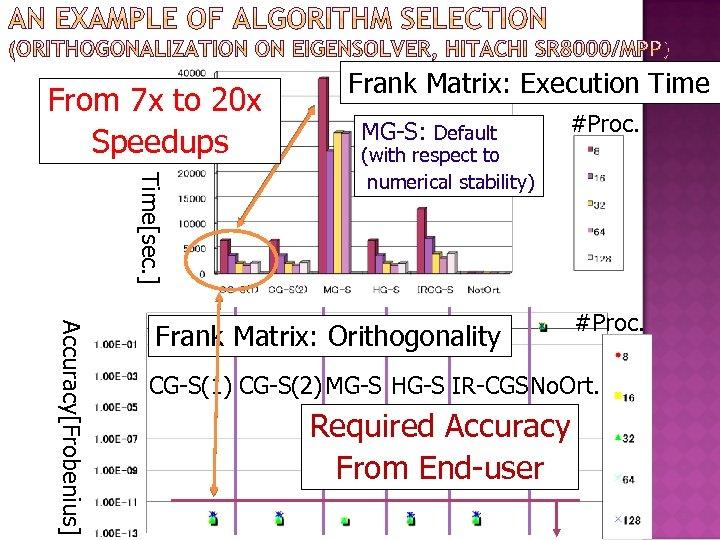 From 7 x to 20 x Speedups Frank Matrix: Execution Time #Proc. Frank Matrix: