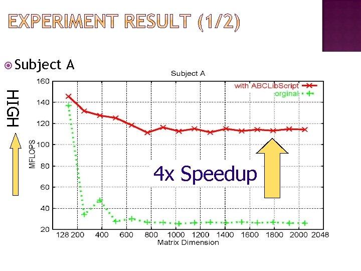 Subject A HIGH 4 x Speedup 24