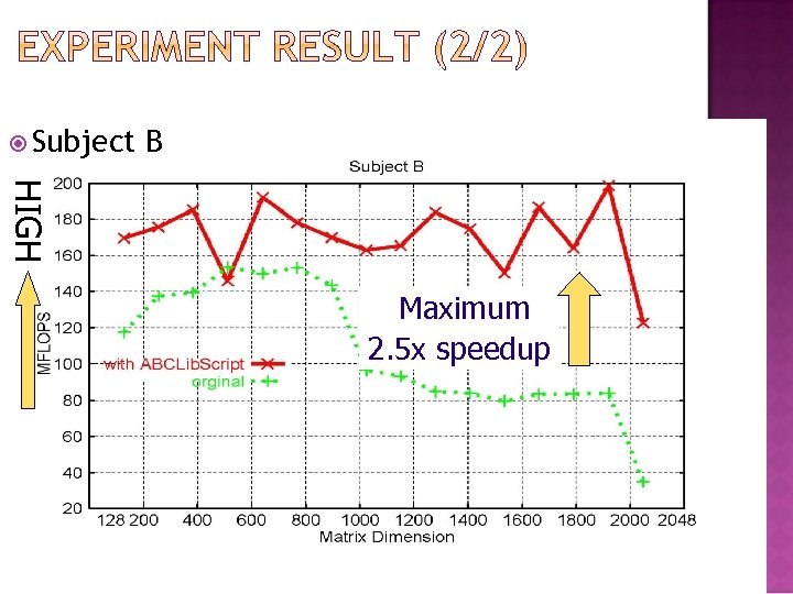 Subject B HIGH Maximum 2. 5 x speedup 25