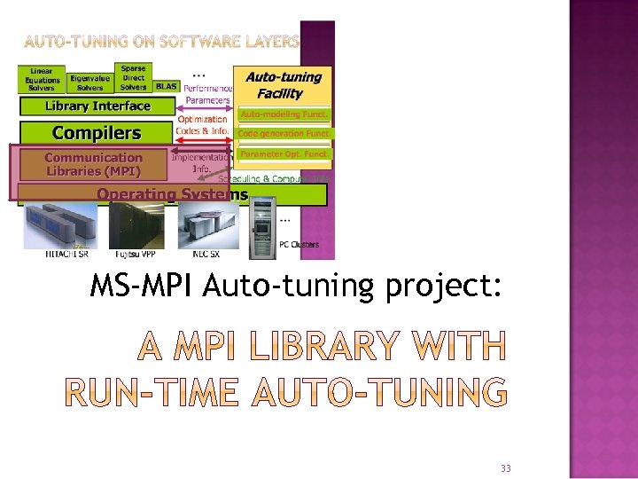 MS-MPI Auto-tuning project: 33