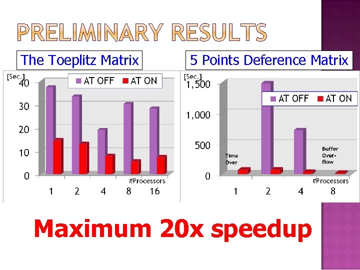 The Toeplitz Matrix 5 Points Deference Matrix Maximum 20 x speedup
