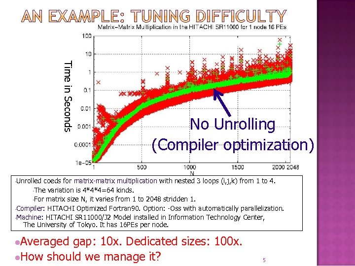 Time in Seconds No Unrolling (Compiler optimization) • Unrolled coeds for matrix-matrix multiplication with