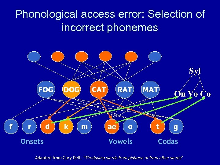 Phonological access error: Selection of incorrect phonemes Syl FOG f r d Onsets DOG