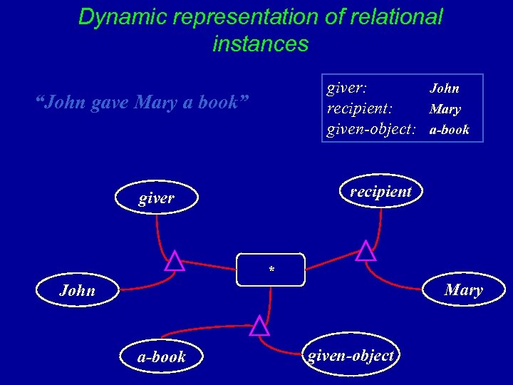 "Dynamic representation of relational instances giver: John recipient: Mary given-object: a-book ""John gave Mary"