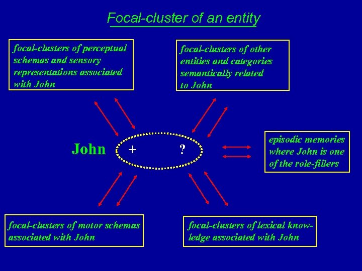 Focal-cluster of an entity focal-clusters of perceptual schemas and sensory representations associated with John