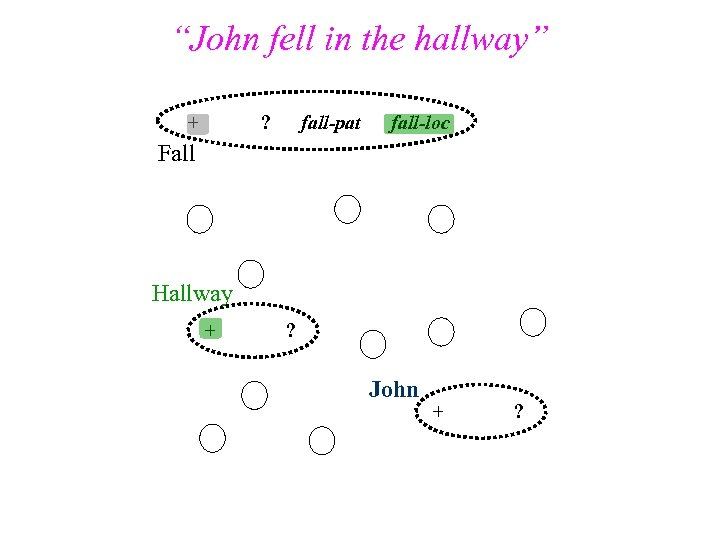 """John fell in the hallway"" - + ? fall-pat fall-loc Fall Hallway + ?"