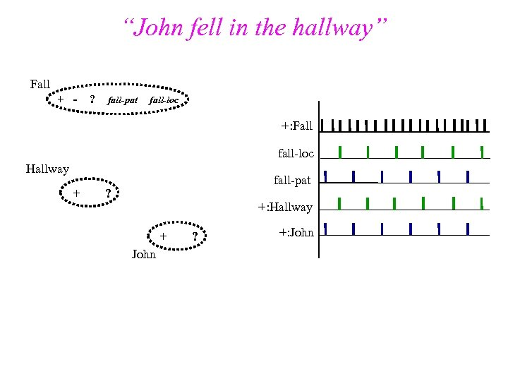 """John fell in the hallway"" Fall + -- ? fall-pat fall-loc +: Fall fall-loc"