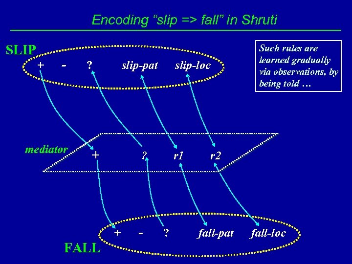 "Encoding ""slip => fall"" in Shruti SLIP + - mediator ? slip-pat + FALL"