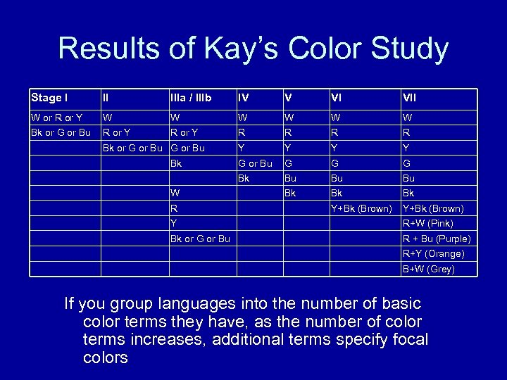 Results of Kay's Color Study Stage I II IIIa / IIIb IV V VI