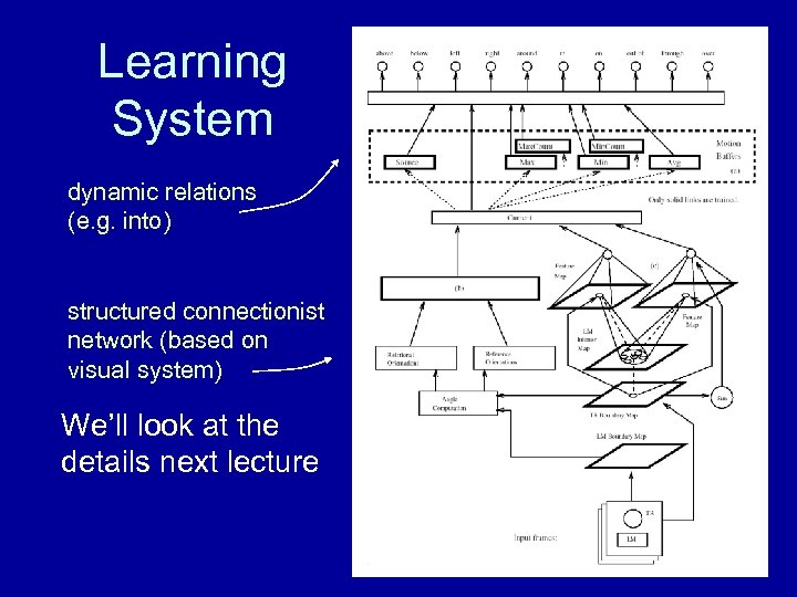 Learning System dynamic relations (e. g. into) structured connectionist network (based on visual system)