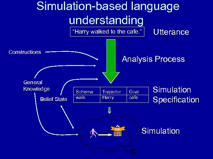 "Simulation-based language understanding ""Harry walked to the cafe. "" Constructions General Knowledge Belief State"